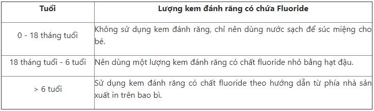 dùng kem đánh răng có hàm lượng Fluoride thích hợp