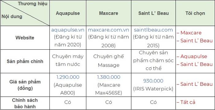 so sánh sản phẩm máy tăm nước